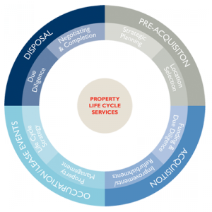 Our Dilapidations Services Track the Property Life Cycle